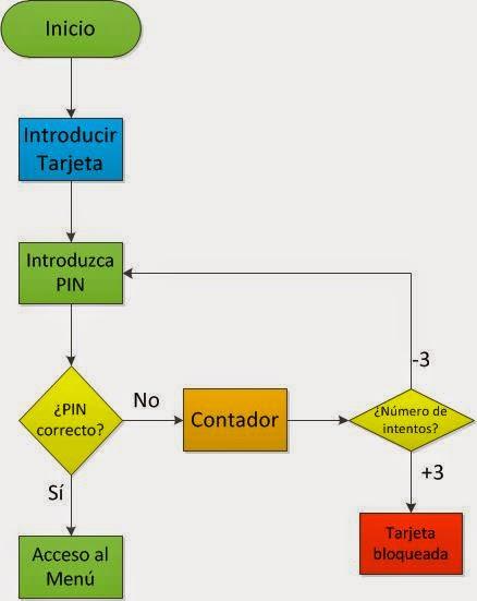 Organigrama de un cajero automatico for Como se abre un cajero automatico