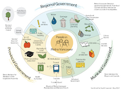 Infographic – Government Service Delivery in Metro Vancouver