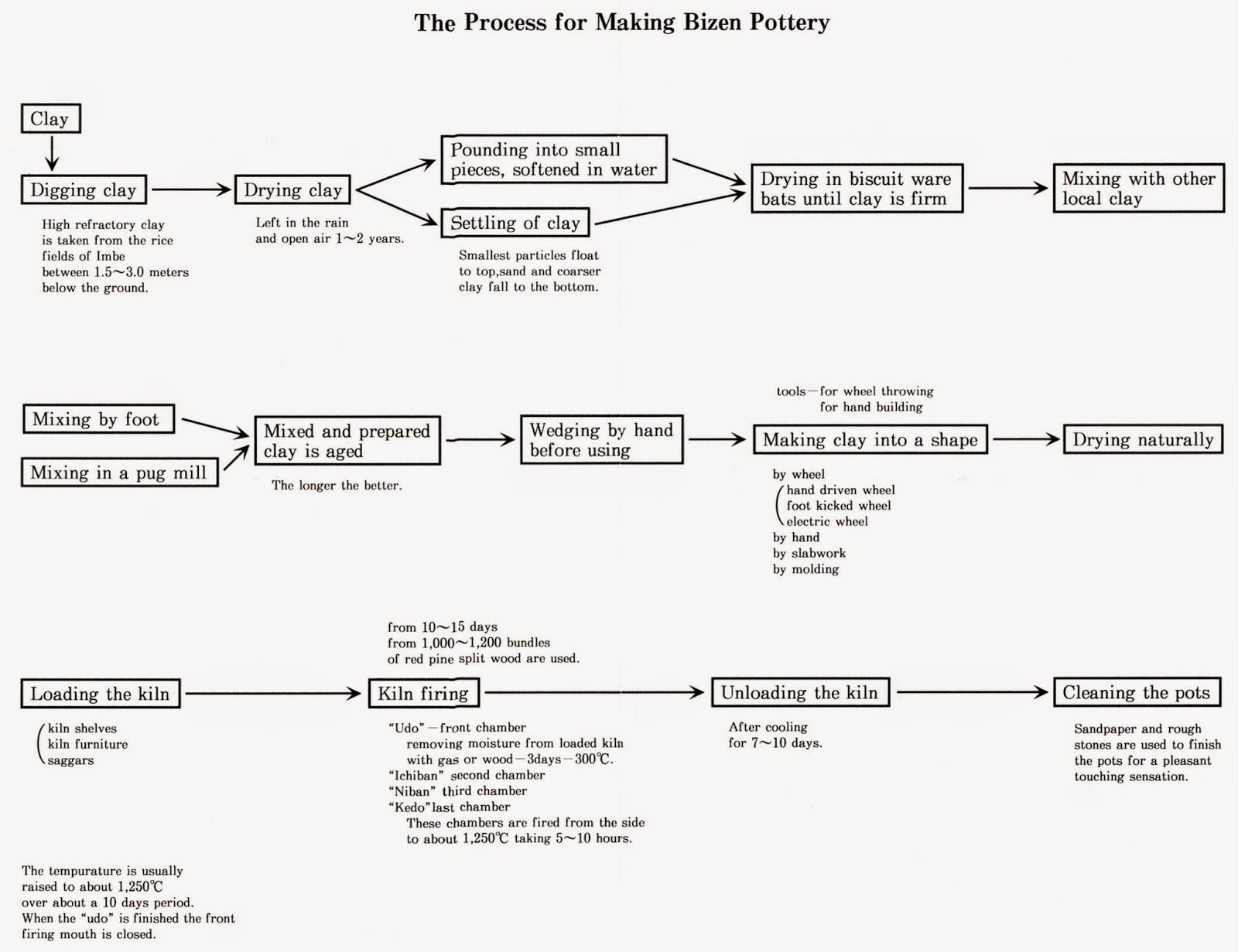 Processus de fabrication de la céramique de bizen