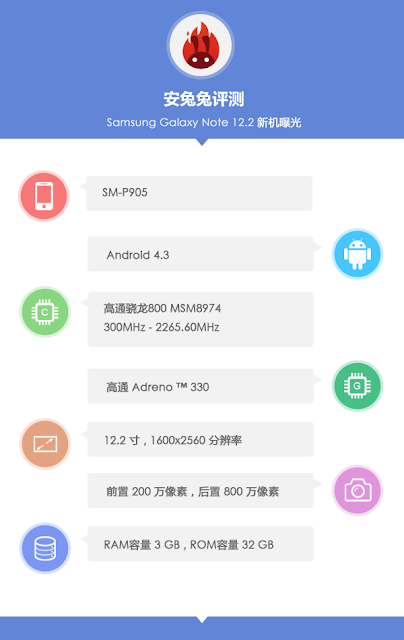 Samsung Galaxy Note 12.2 Tablet Specs
