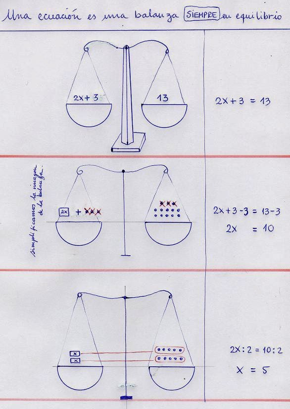 Recursos Matemáticos: Ecuaciones y Balanzas - 7mo.