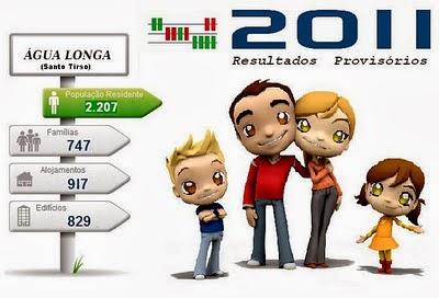 Censos 2011 - Resultados