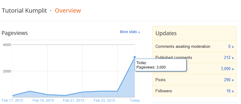 Cara Menaikan Trafik Viewer Blog