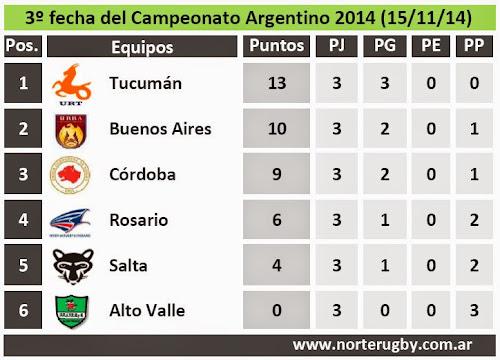Posiciones de la 3º fecha del Campeonato Argentino de Rugby