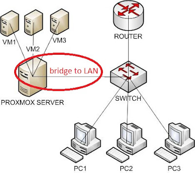 local area network bridges lan and bridge routing requirements An ethernet network bridge is a device which connects two different local area networks together both networks must connect using the same ethernet protocol bridges can also be used to add remote computers to a lan.