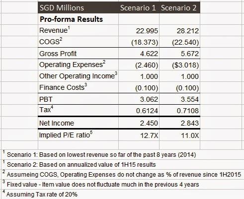 Avi Tech Electronics Pro Formal Financial Results