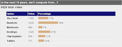 Computing Future