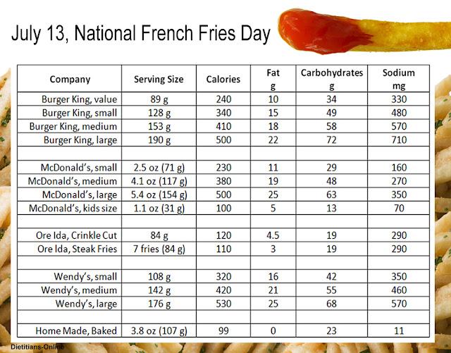 Wendy's single burger nutrition