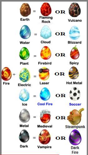 Các loại Dragon được lai tạo với Dragon Fire: