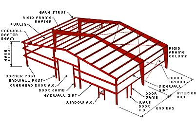 : Metal Building System: Diagram
