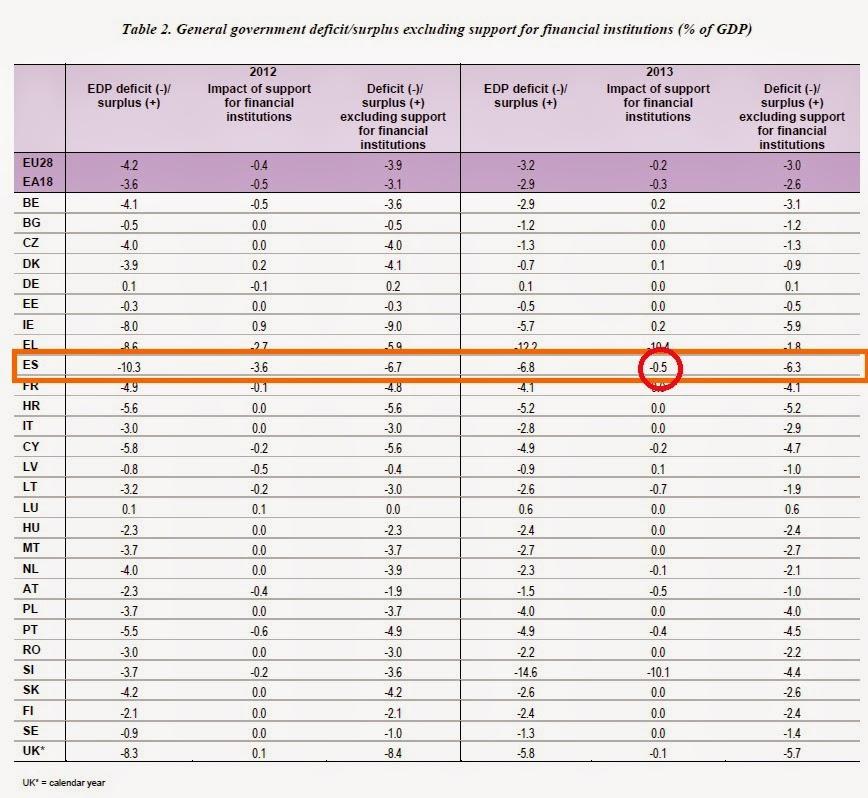 Déficit Público de España 2013