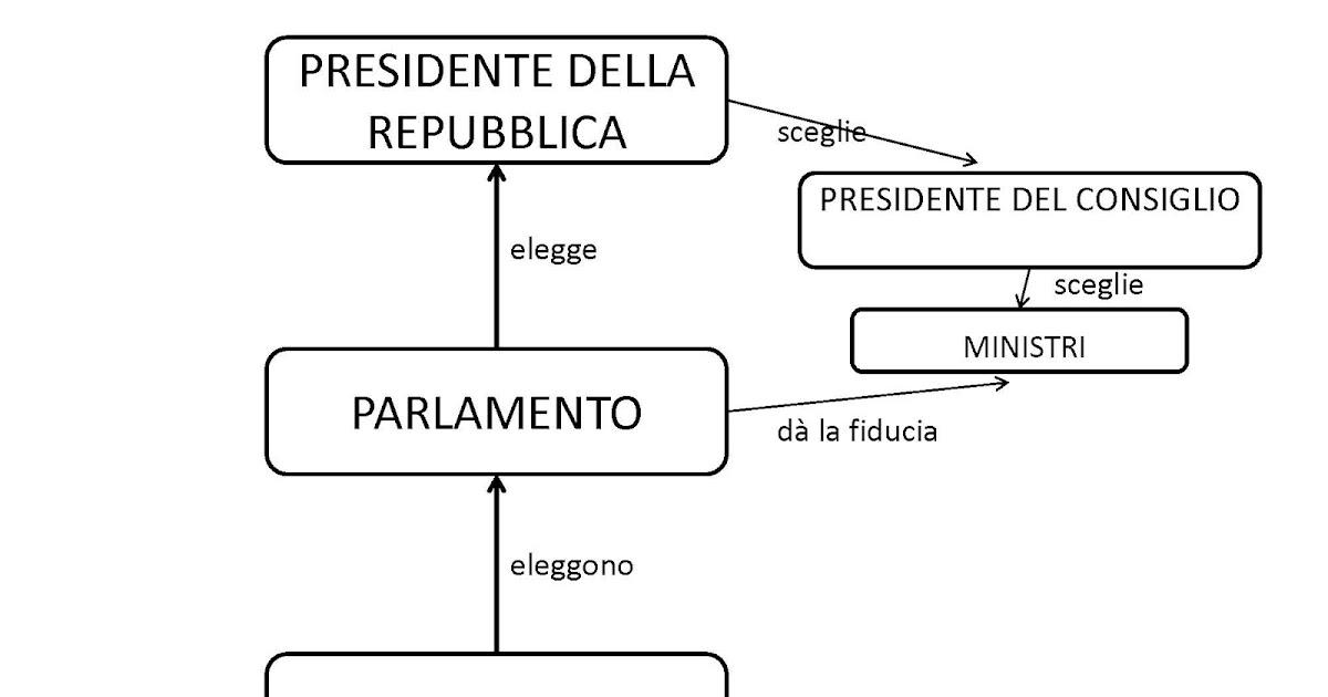 Lavori in corso tre tipi di repubblica parlamentare for Parlamento italiano schema