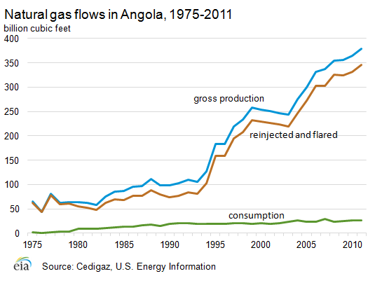 a report on angola