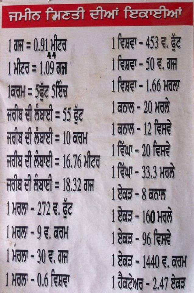 Measurement Of Land And Property : Gagan kundra writes land units converter punjabi