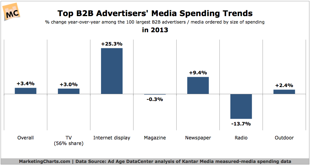 analysis of  the media mix among  top 100 advertisers in  b2b segment