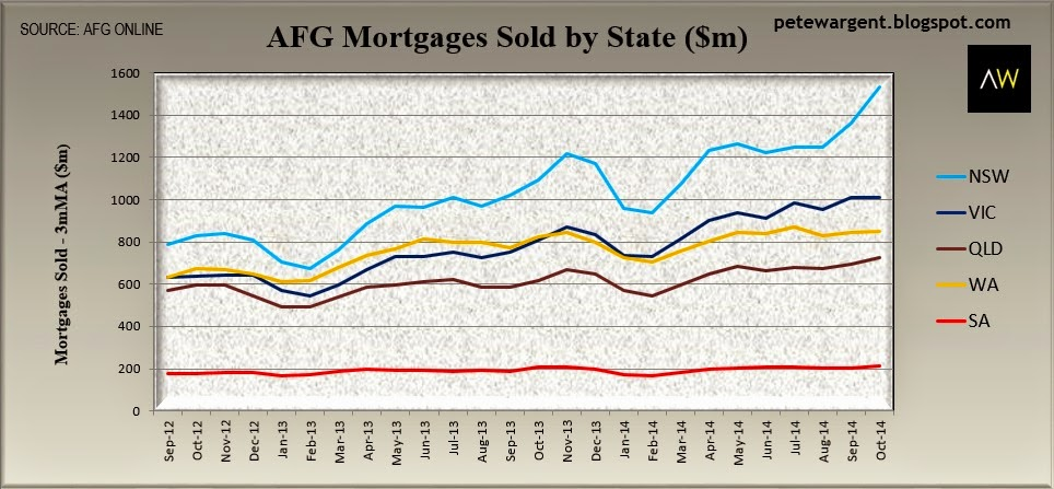 AFG mortgages sold by state $