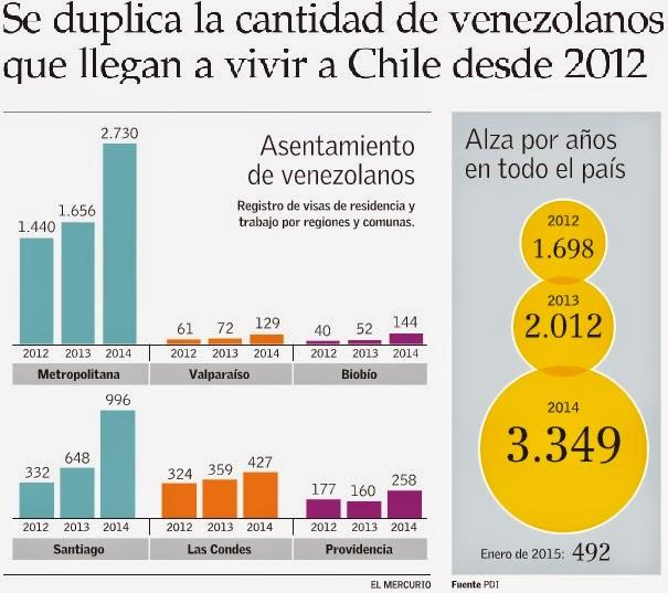 Cuantos venezolanos hay en chile for Cuantos codones existen