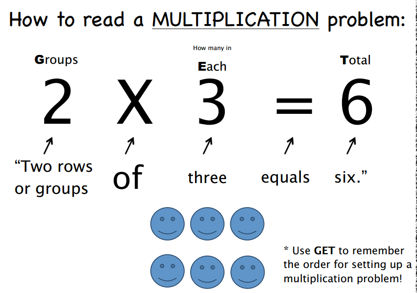 misconceptions in mathematics multiplication and division The authors of this website have identified 8 common misconceptions that lead to errors in mathematics between multiplication and division to explain.