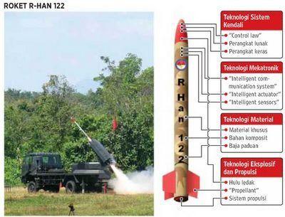roket R-Han 122 Indonesia