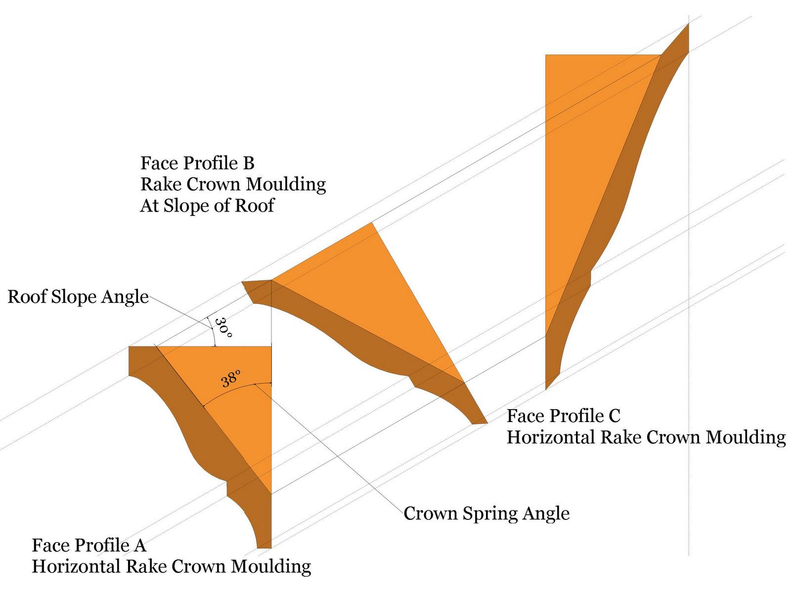 Roof Framing Geometry Rake Crown Moulding Geometry