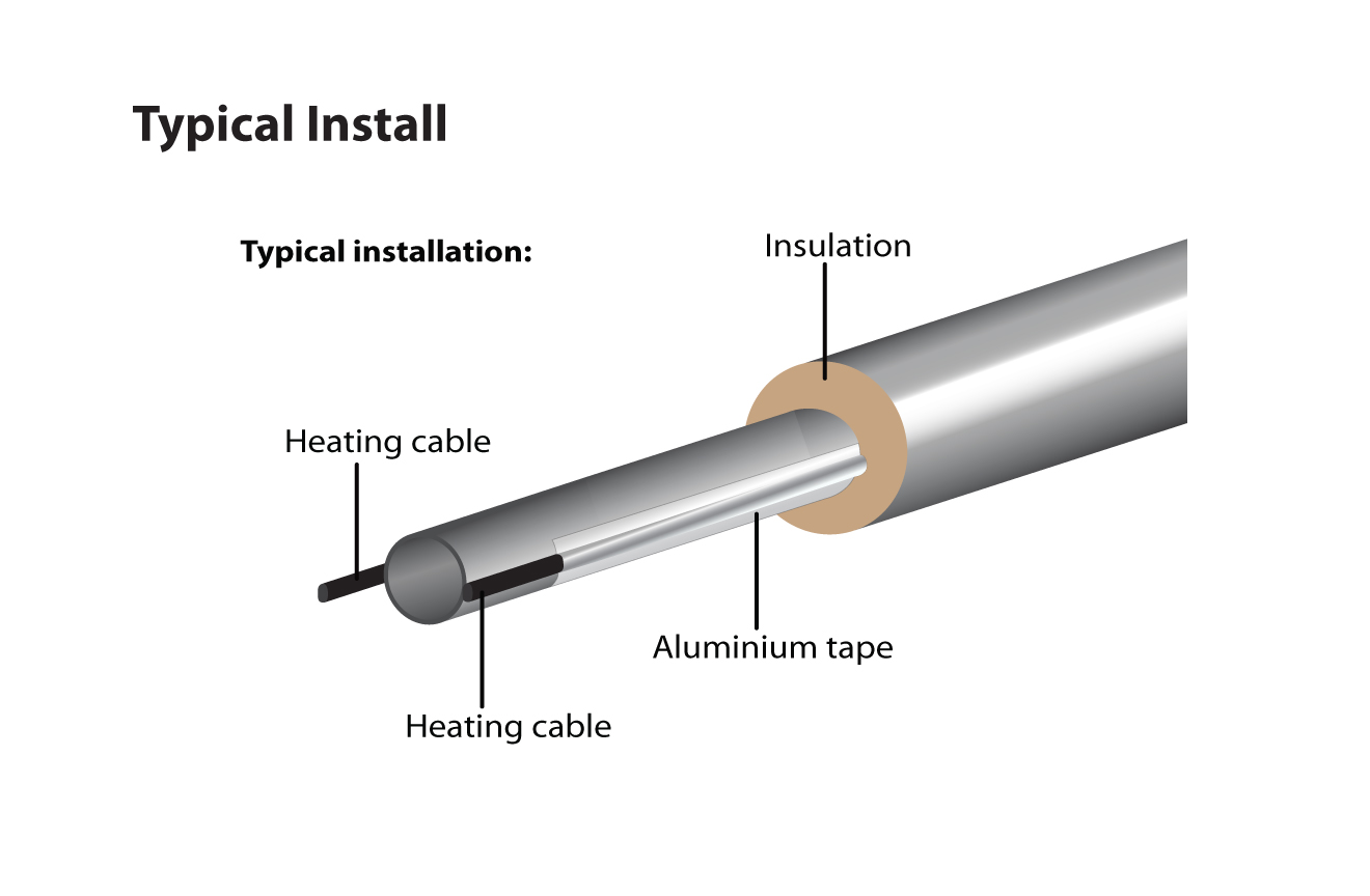 Pipe Heat Cable Installation : Roof and gutter heating cable mor electric s