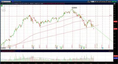 Технический анализ акций AAPL