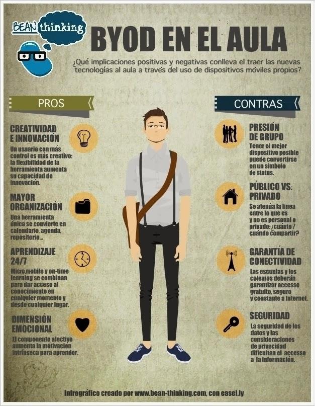 byod_en_el_aula