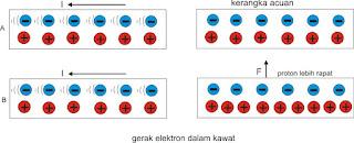 elektron dalam kawat berarus