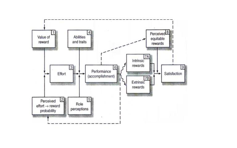 Edupedias: The Porter-Lawler Model