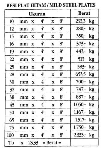 tb central baja tabel berat besi
