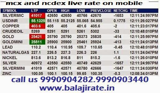 Live silver rate in forex