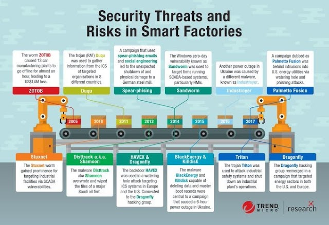 Security threats and risk in Smart Factory
