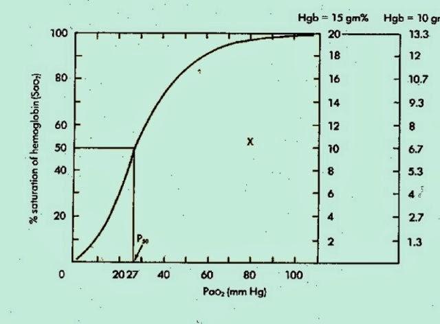 oxygen saturation pao2 relationship marketing