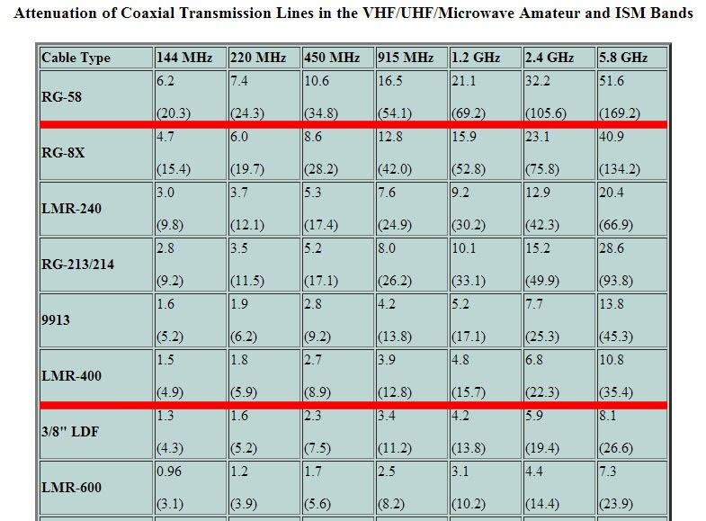 Coax cable loss, attenuation, RTL-SDR, RTL, SDR, AIS, Marine, sdrformariners, SDRSharp, improve reception, VHF, marine, yacht, sailing