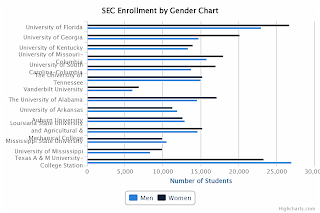 SEC Enrollment by Gender Chart
