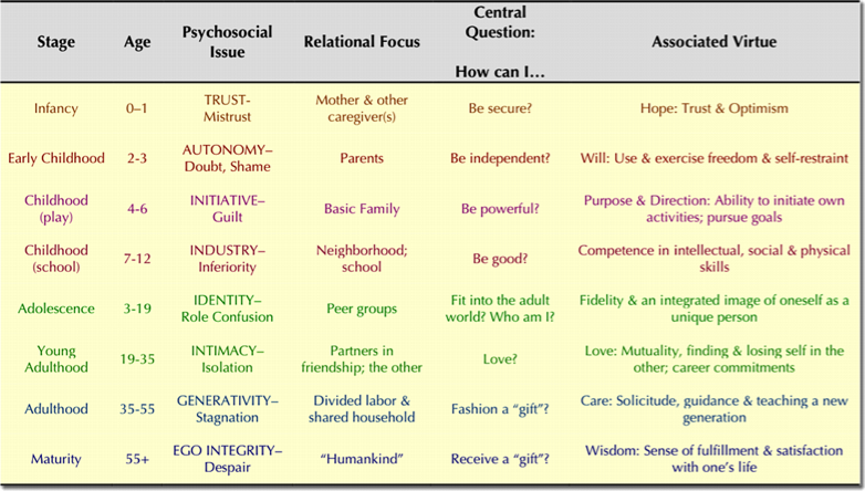 erickson s psychosocial development Erikson's stages of psychosocial development, as articulated by erik erikson, in collaboration with joan erikson, is a comprehensive psychoanalytic theory that.