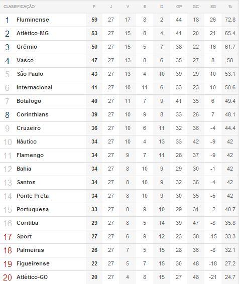 Relação de posições no Brasileirão 2012