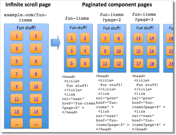 infinite scroll page diagram