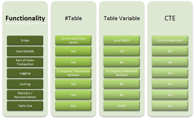 Ravindranathreddy msbi blog sql server differences for Table variable in sql server