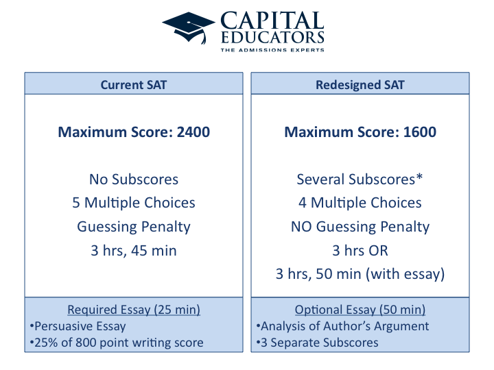 sat essays that scored a 12 Examples sat essays scored 12 forced many colleges to revisit policies a major shift has taken place in essay requirements for the sat and act and application requirements free thesis statement on communication papers thousands of sample persuasive essay on euthanasia questions in part.