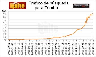 Tráfico de búsqueda para Tumblr 2011