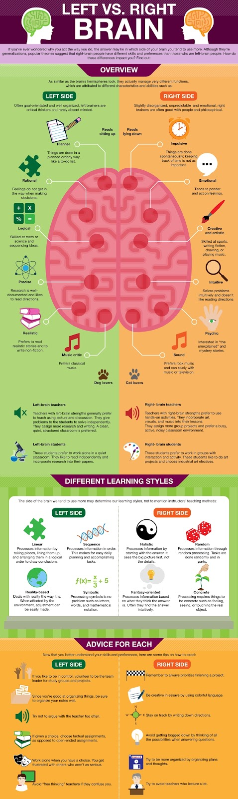 left and right brain methods New approaches in time management are focusing on the right or intuitive side of  the brain explores the differences between the left and right brain.