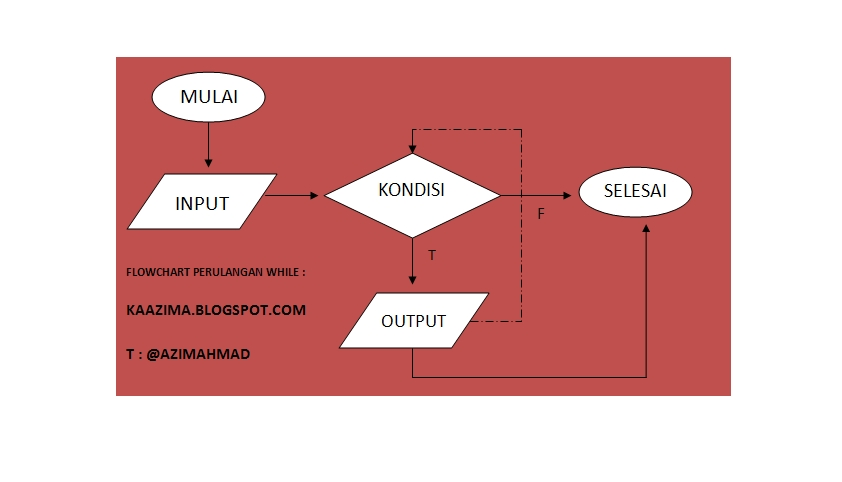 Flowchart perulangan WHILE Java