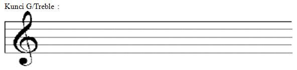 belajar membaca not balok artikel musik software