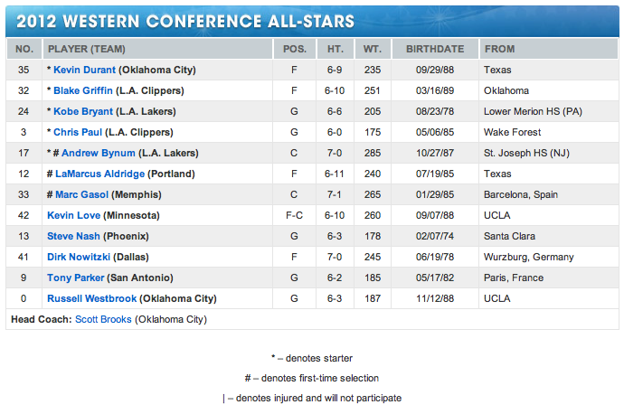 Sports Info and Highlights: NBA - All Star: 2012 Roster