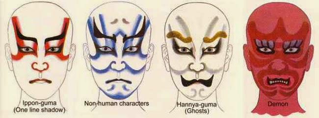 pittura facciale kabuki significati