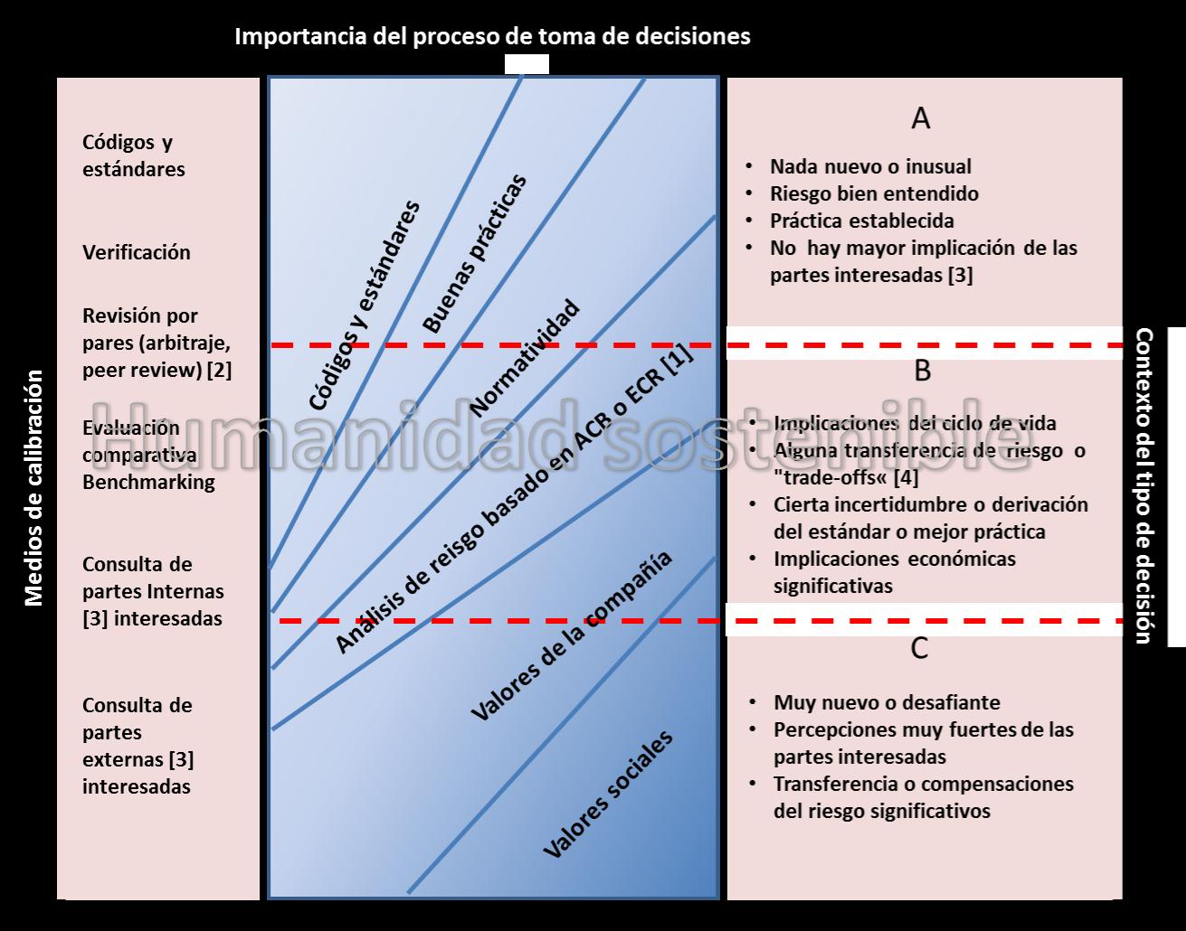 matriz riesgos UKOOA OGUK Humanidad sostenible