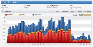 bagaimana cara mendapatkan pengunjung website yang banyak