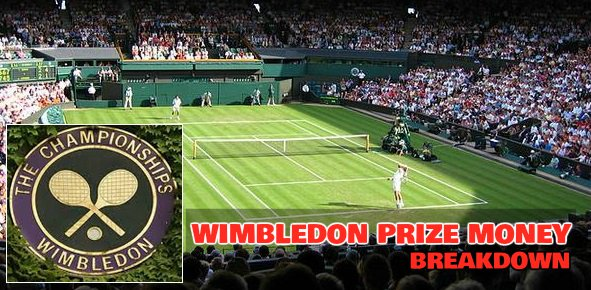 breakdown Wimbledon Prize Money 2015 for Single's & Double Winners and Losers.