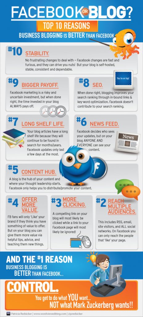 110 Sebab Mengapa Blog Lebih Baik Daripada Facebook Untuk Bisnes